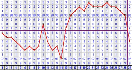 image relating to Bbt Chart Printable called A Instrument towards Recognize Your Fertility Layouts: Charting Basal